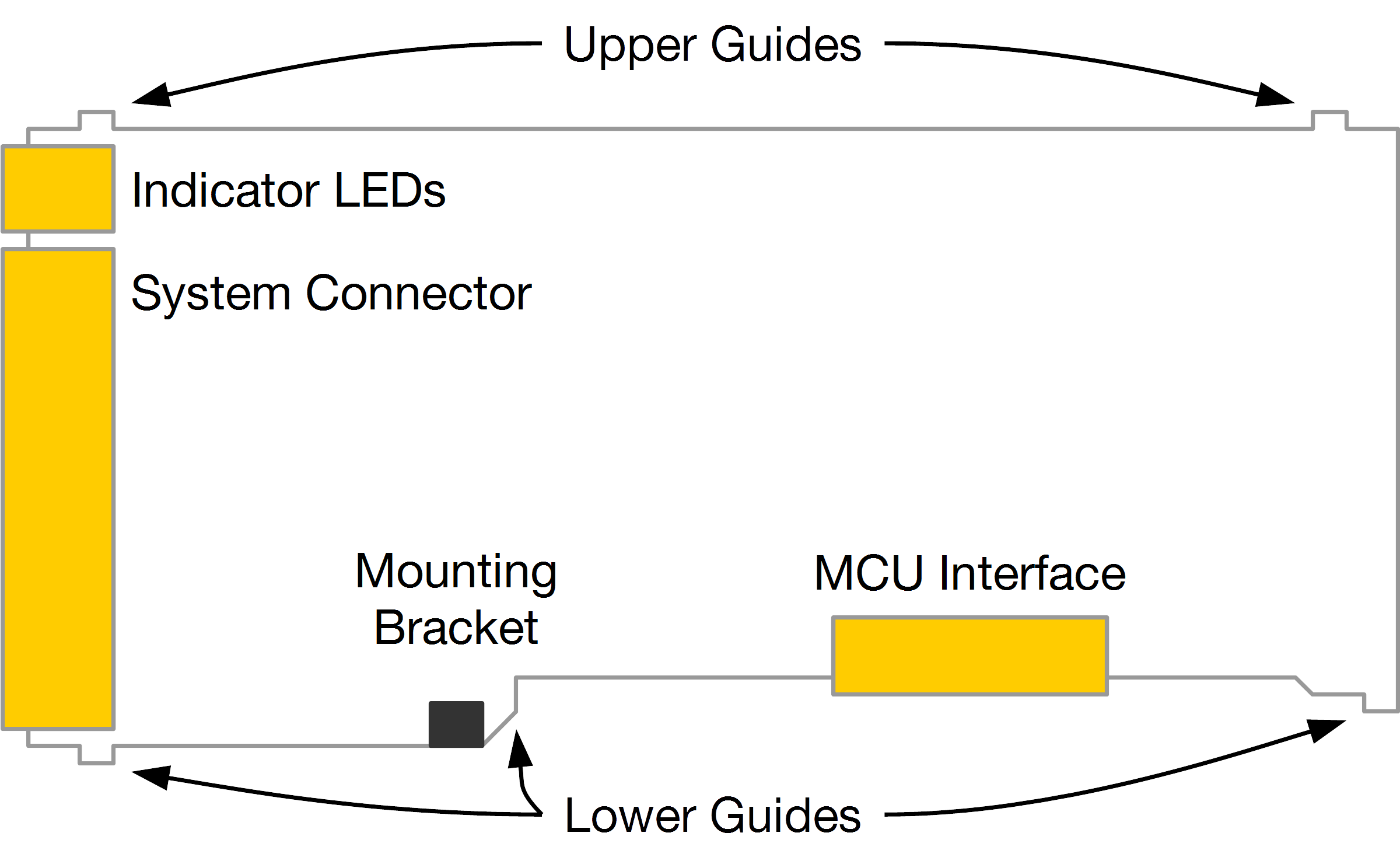The anatomy of a SwitchGear Interface Module.